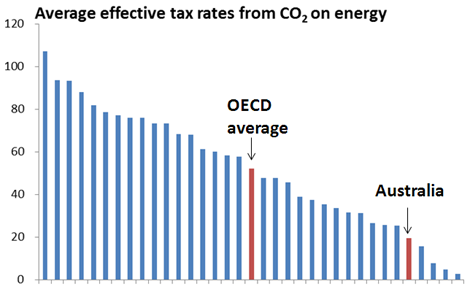 effective-tax-rates-CO2-201