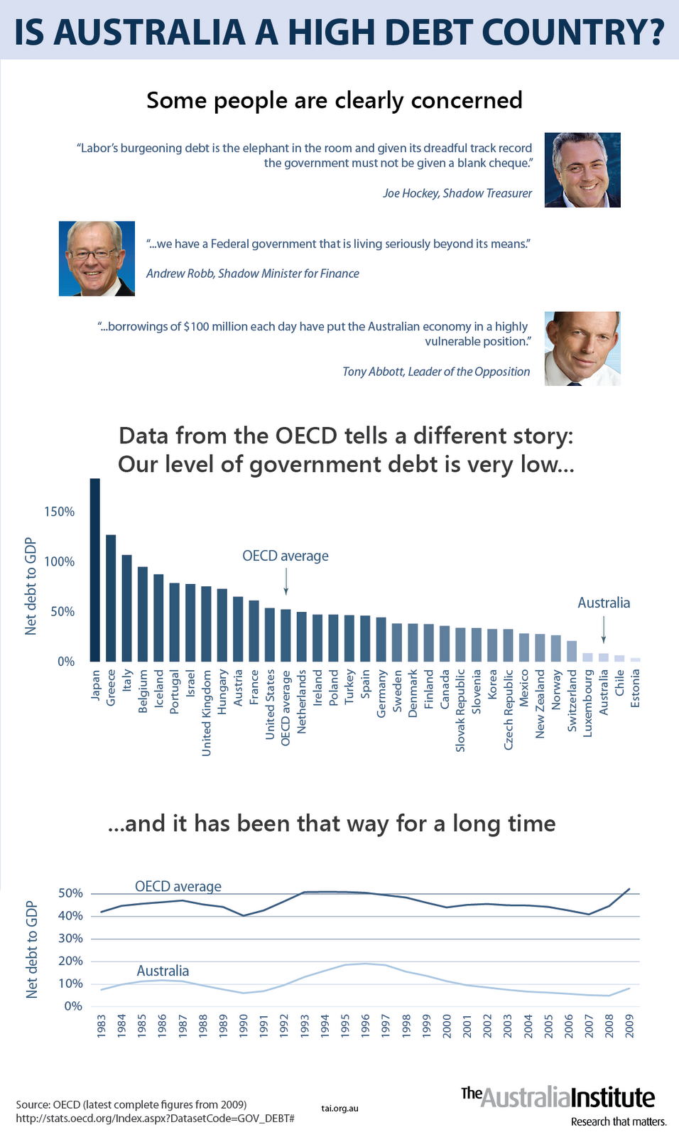 Is-Australia-a-High-Debt-Country--Final