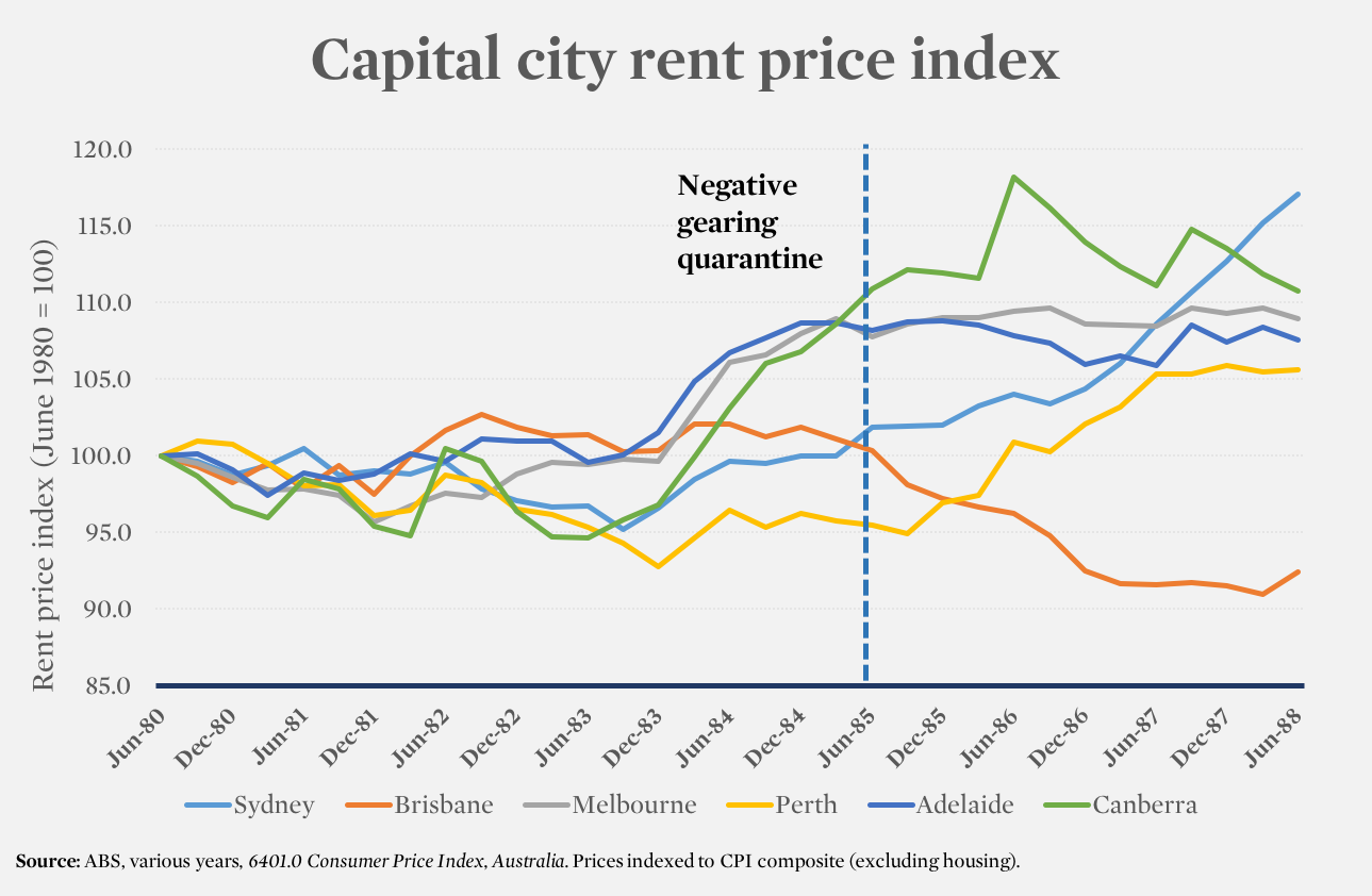 capital city rent price