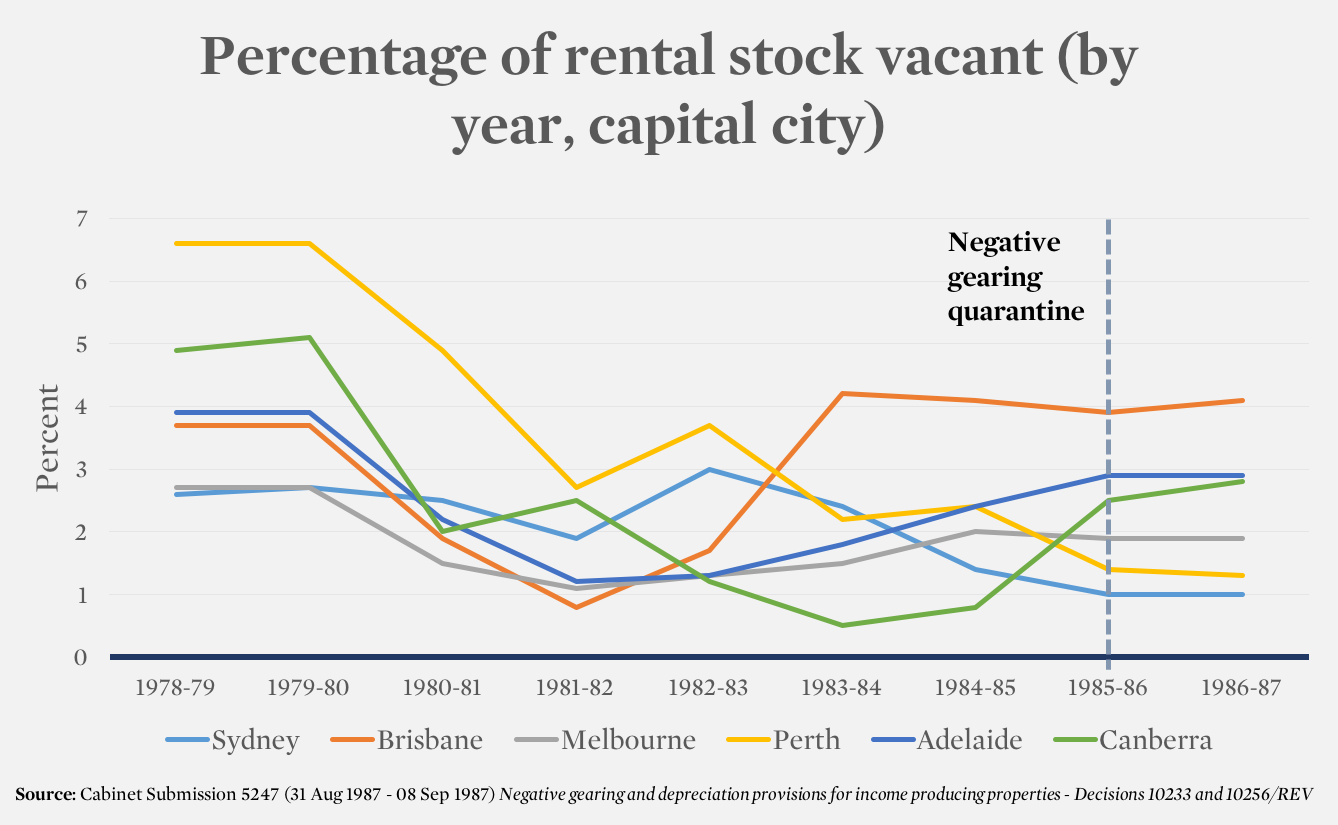 percentage of rental stock vacant
